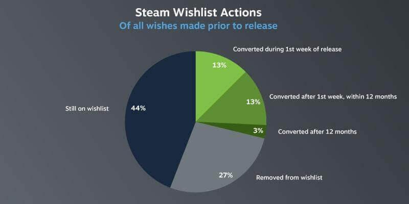 Steam愿望单发售后的行为(数据来自于Valve)