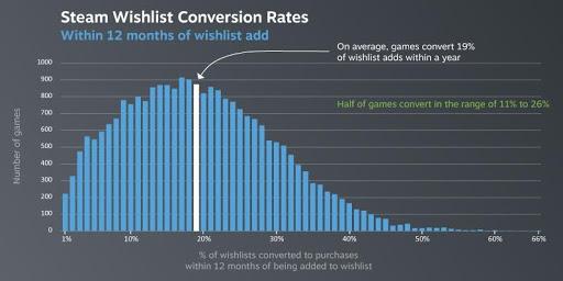 Steam愿望单转化率(数据来自于Valve)